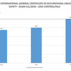 Índice de aprovação junto ao NEBOSH na certificação IGC no Brasil